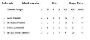 clasificación F. Sala